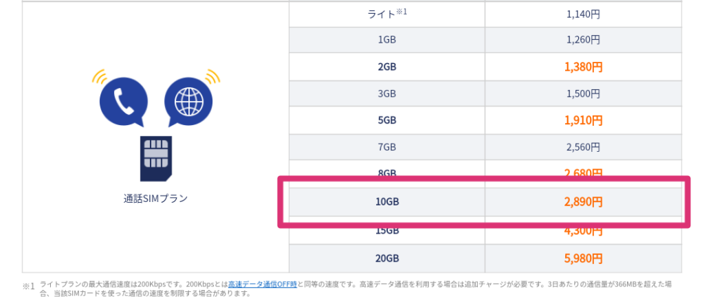 dmmモバイル通話SIM料金表