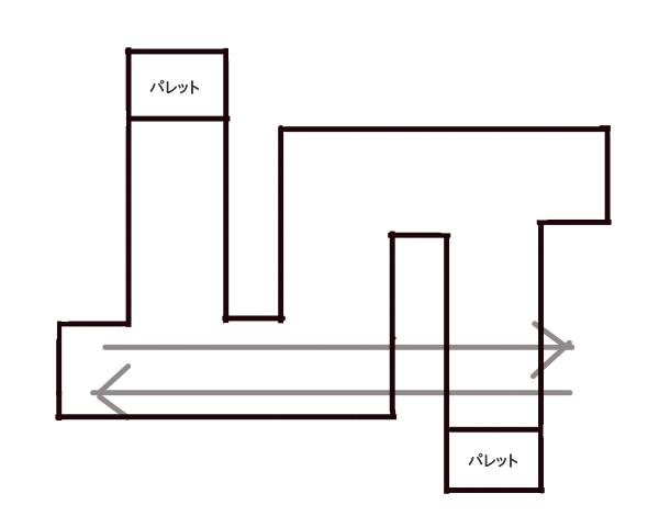 フォークリフト技能講習実技練習ルート1