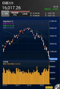 """楽天証券アプリ""""iSPEED""""をダウンロード。日経平均株価がエライ事に"""