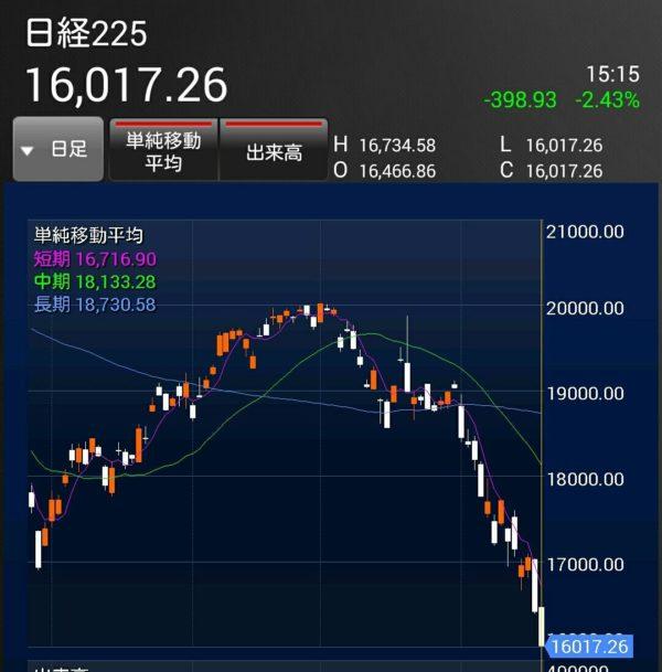 証券会社は楽天証券を利用しています