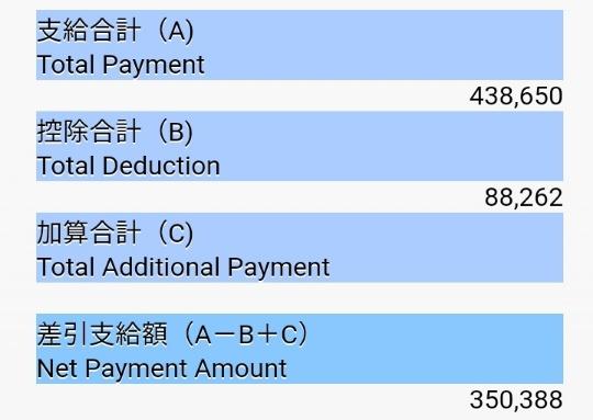 【2021年4月】トヨタで働く期間工の最高月収を公開【給料】